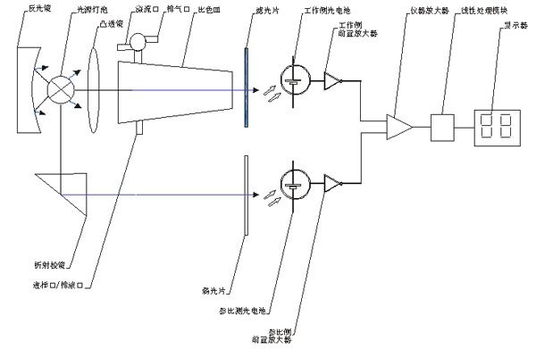 4.2.3 信号处理系统:由光源控制电路板,信号放大及线性电路板等组成.