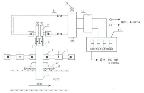l,xlb-909流量传感器 2,法兰盘 3,密封垫 4,三通接头 5,吹扫阀 6,取压